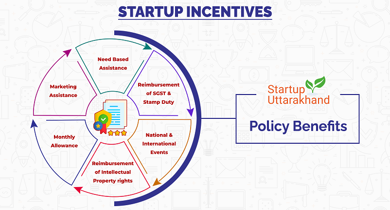Policy Benefits For Startups